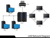Installation et paramétrage des réseaux pour Professionnels